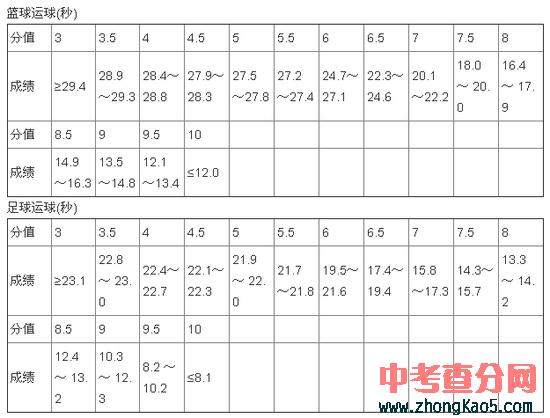 2012河南中招_2012年郑州市中招体育考试评分标准 - 中考查分网www.zhongkao5.com