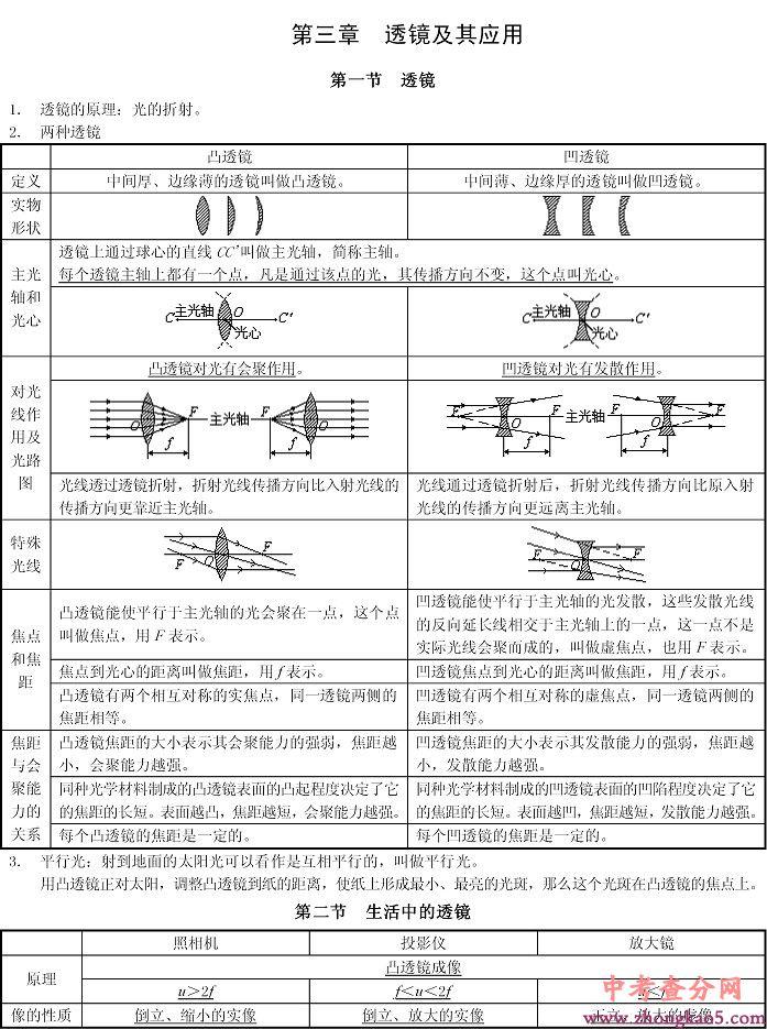 初三物理人教版 第三章 复习大纲 透镜及其应用