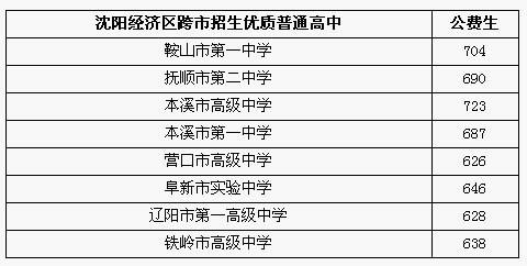 2013年中考录取分数线_2013年沈阳经济区中考录取分数线公布 - 中考查分网www.zhongkao5.com