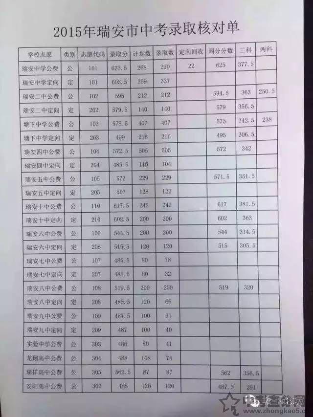 2016温州中考录取分数线
